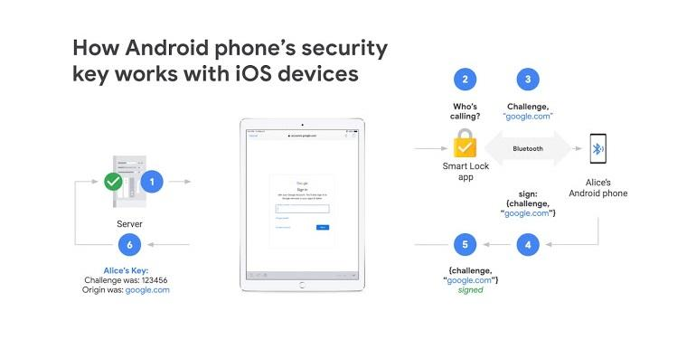 Android security key mechanism