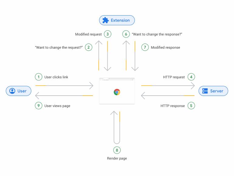 Web Request API
