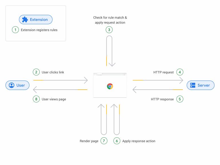 Declarative Net Requests API