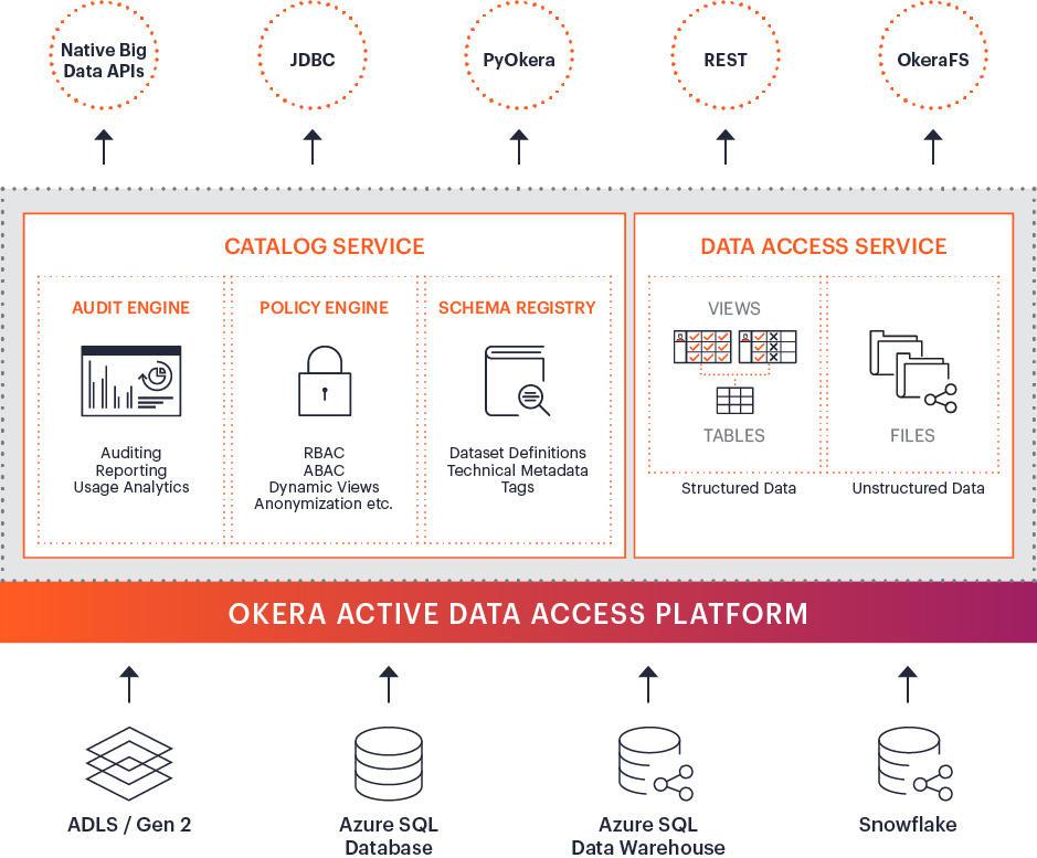 Okera-Azure integrations