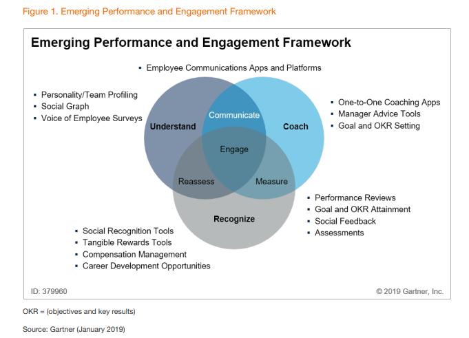 gartner-engagement-framework.png