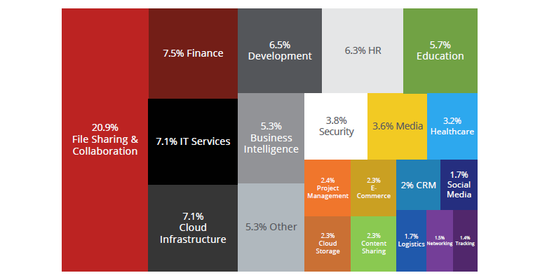 mcafee-cloud-usage-by-category-2018.png