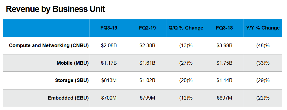 micron-revenue-by-business-q3-2019.png