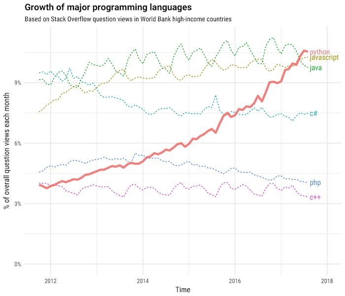 growth-major-programming-languages-stack-overflow.jpg
