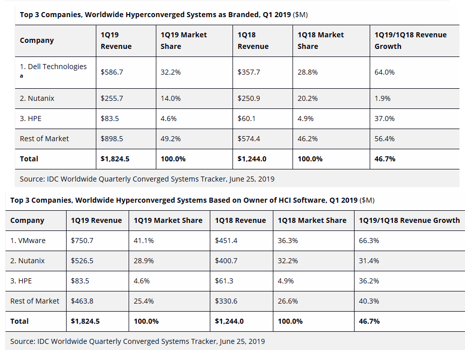 idc-hyperconverged-standings-q1-19.png
