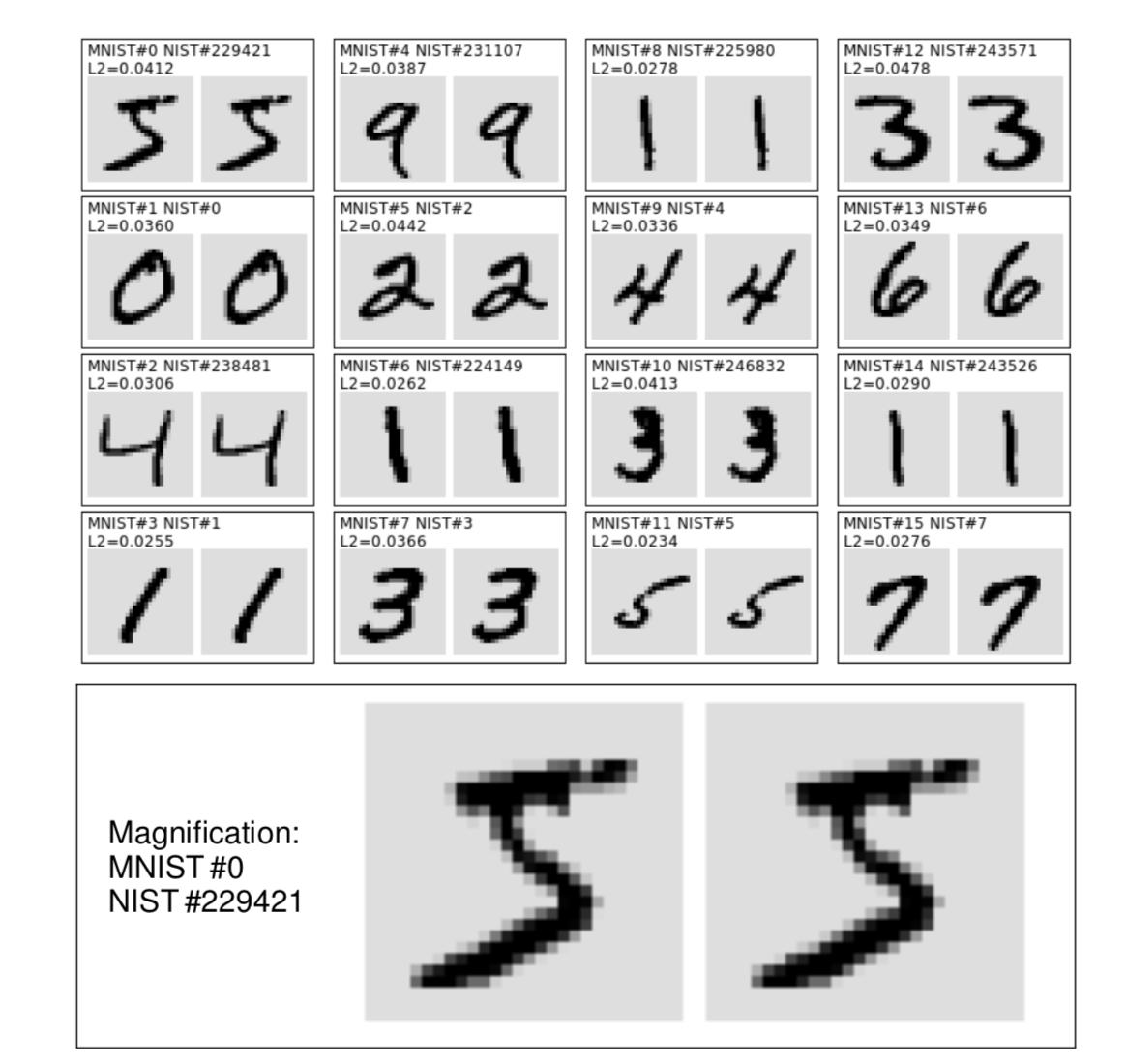 yadav-and-bottou-2019-mnist-original-digits.png