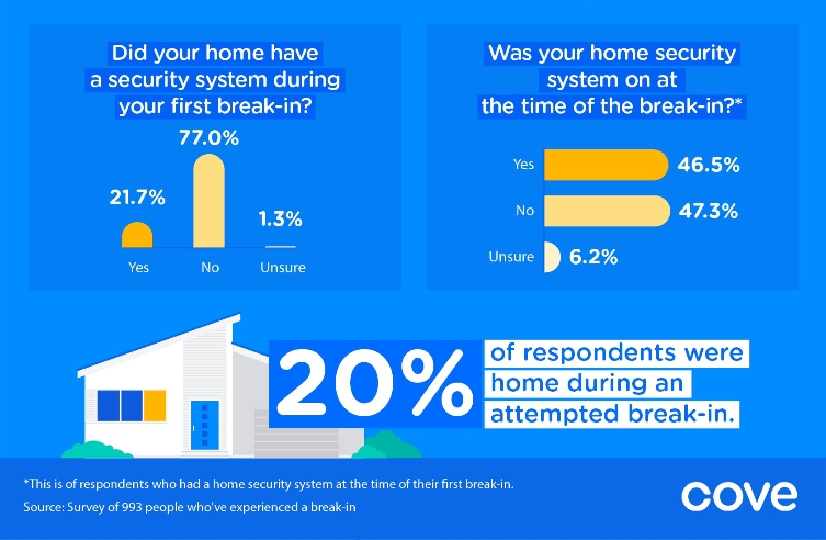 Almost half of US home security system owners admit they systems are switched off before a break in zdnet