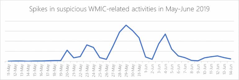 Astaroth attacks: WMIC activity spike