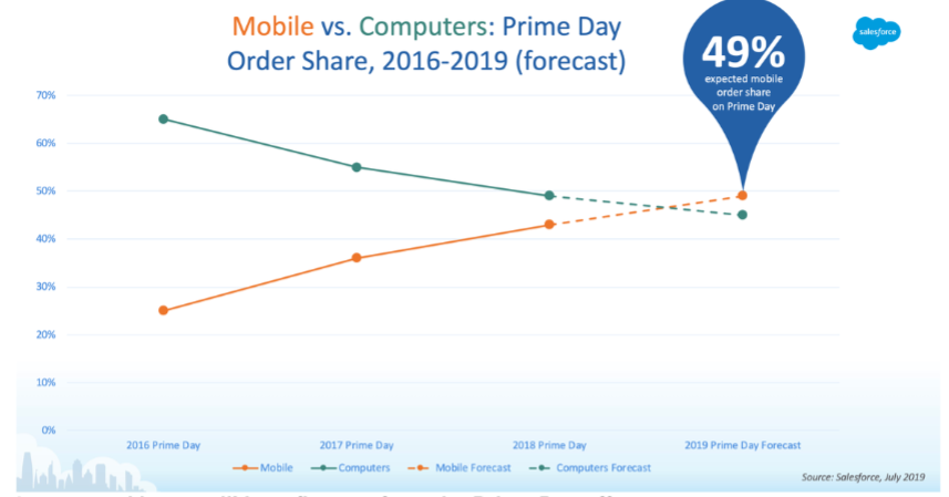 salesforce-prime-day-effects.png