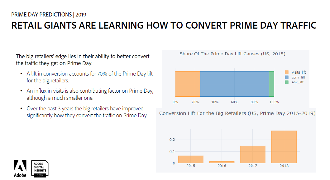 amazon-prime-day-competitor-conversions.png