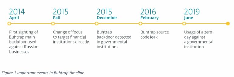 Buhtrap timeline