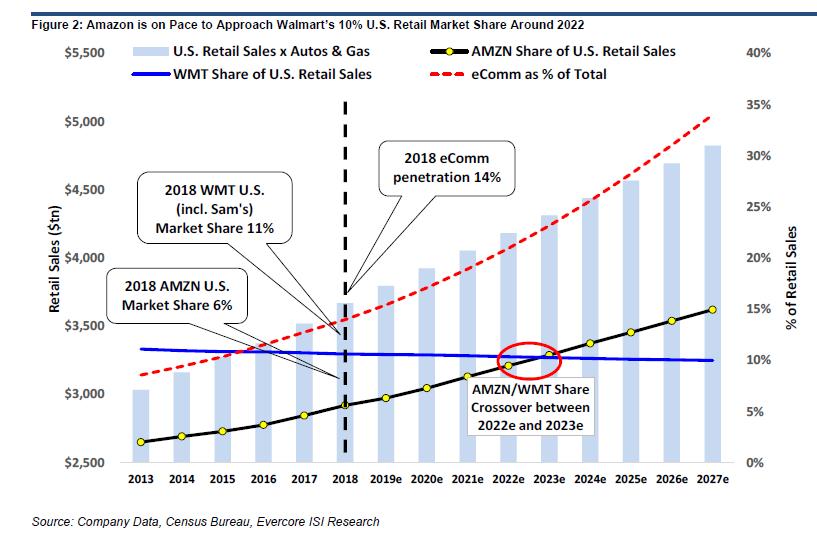 amazon-walmart-market-share-trends.png