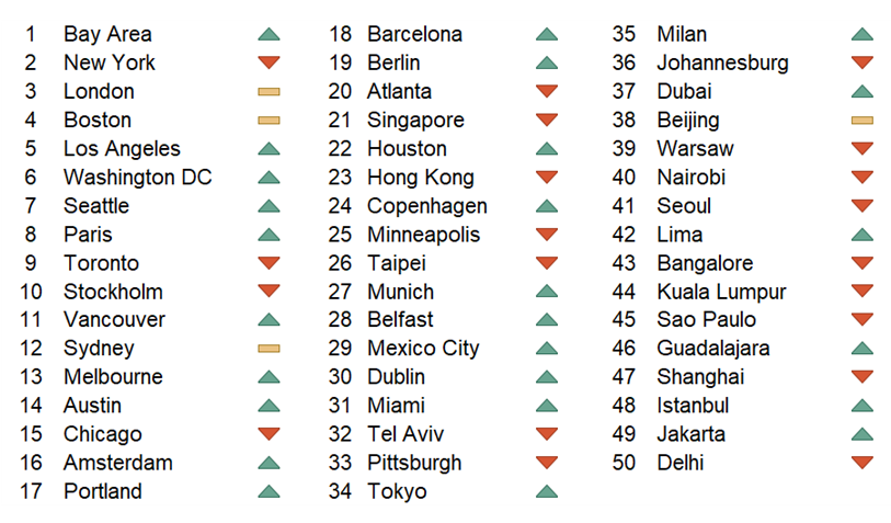 dell-we-cities-index.png