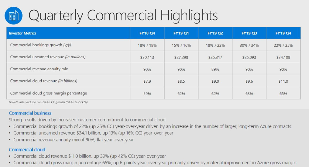 msft-commercial-cloud-q4-2019.png
