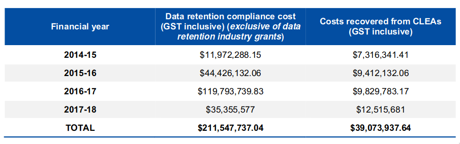 home-affairs-metadata-costs.png