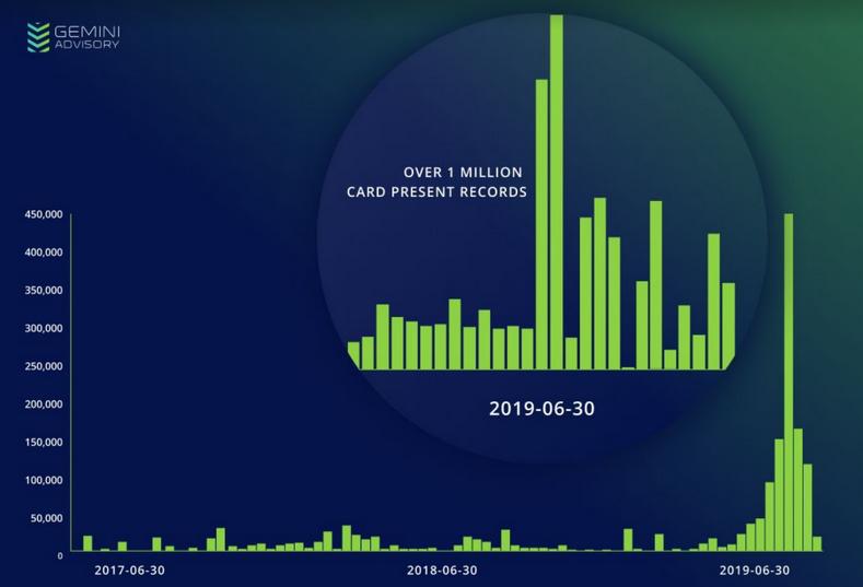 South Korea card dump spike