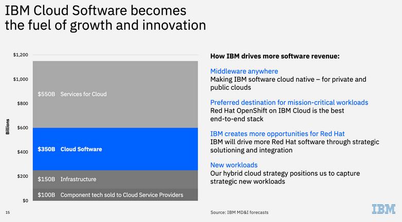 ibm-cloud-software-markets.png