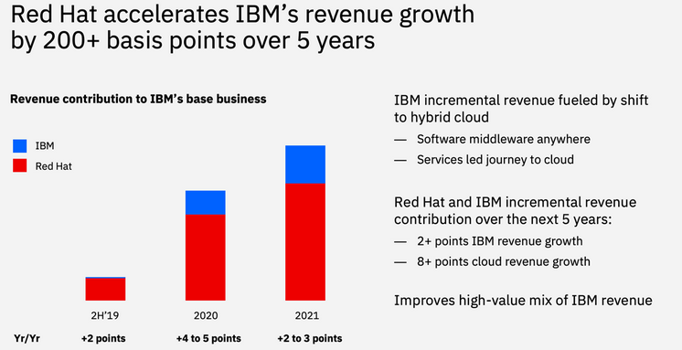 ibm-red-hat-financial-profile-2.png
