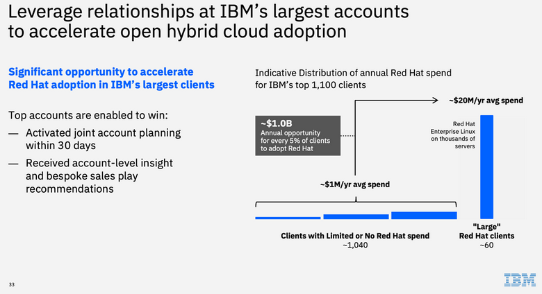 ibm-red-hat-go-to-market-1.png