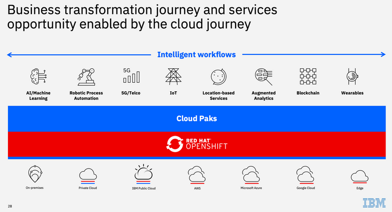 ibm-red-hat-and-services-2.png