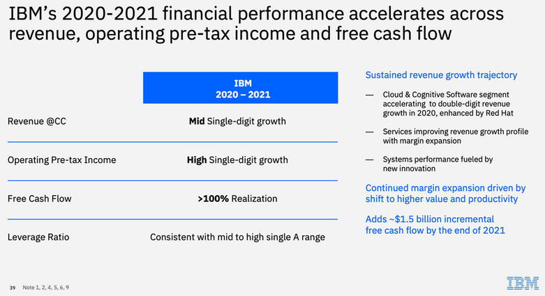 ibm-2020-2021-financial-profile.png