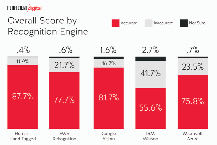 Which company does the best job at image recognition? Microsoft, Amazon, Google, or IBM zdnet