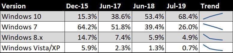 Windows 10 usage, 2015-2019