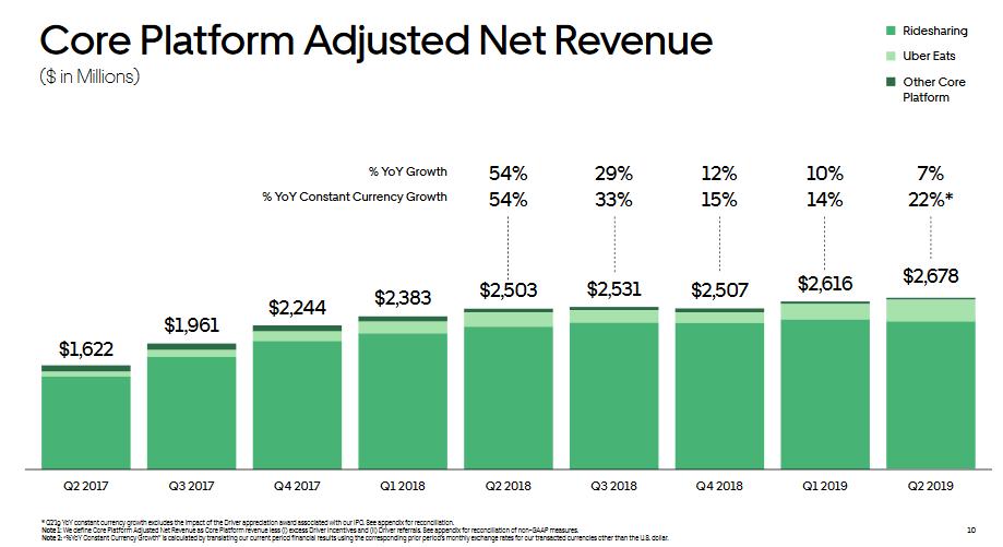 uber-q2-19-adjusted-revenue.png