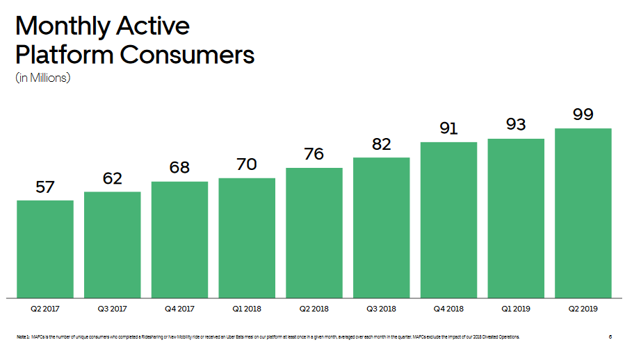 uber-q2-19-monthly-actives.png