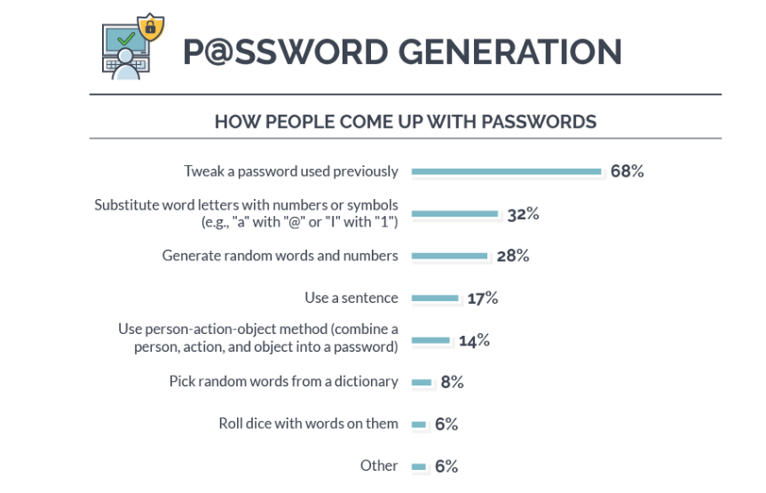 Get creative - the average US user recycles online passwords at least 4 times zdnet
