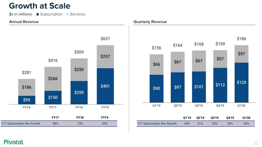 pivotal-revenue.png