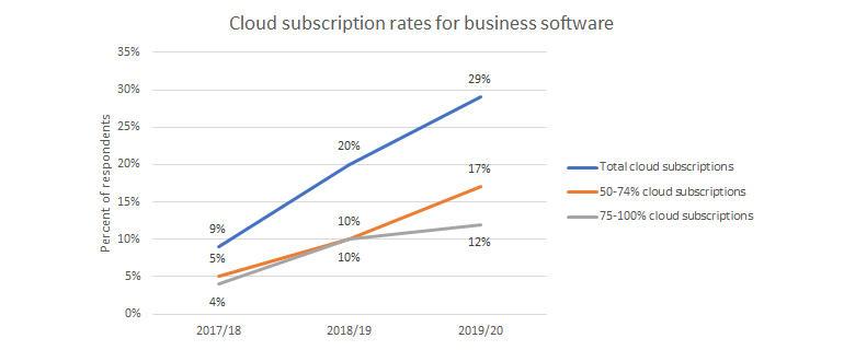 computer-economics-cloud-subscriptions.jpg