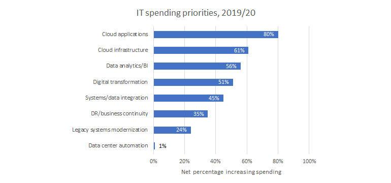 computer-economics-spending-priorities.jpg