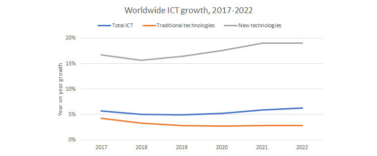 idc-ww-ict-growth.jpg