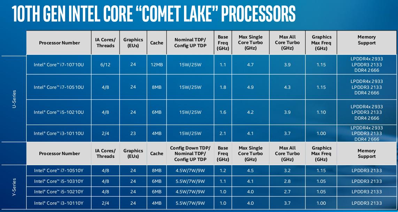 intel-comet-lake-u-y.png