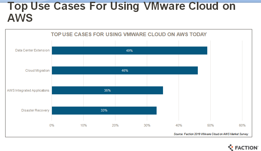 faction-use-cases-for-vmware-on-aws.png