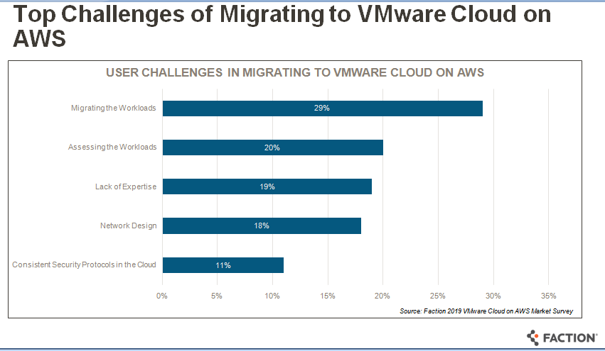faction-migration-challenges-vmw-aws.png