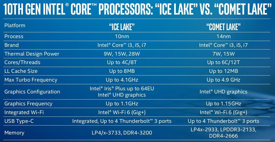 intel-comet-lake-icy-lake.png
