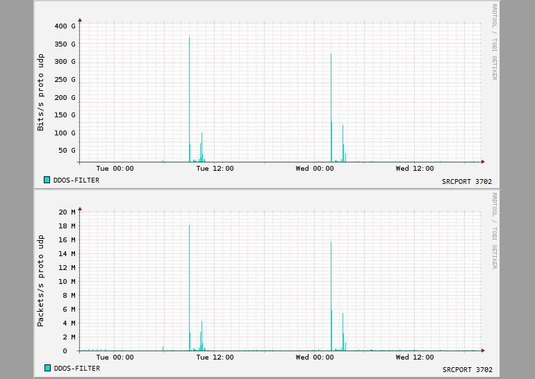 WS-Discovery May attacks