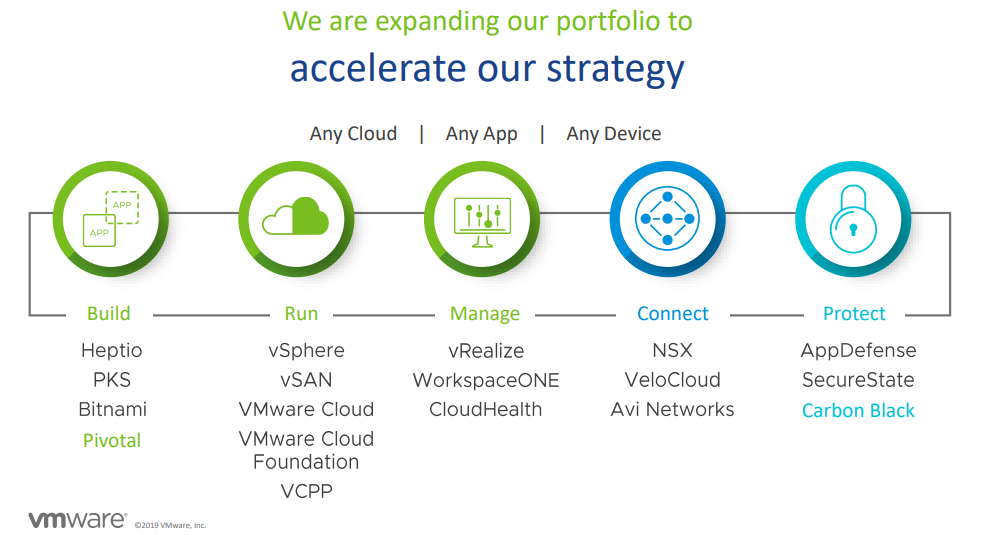 vmware-strategy-and-portfolio.png