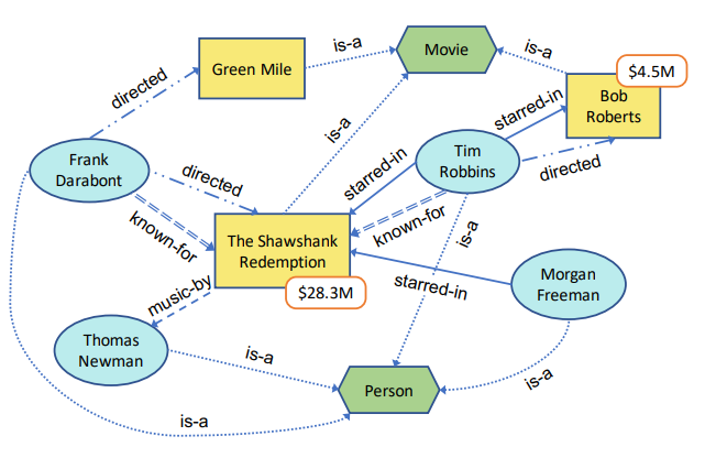 amazon-node-importance-in-knowledge-graphs.png