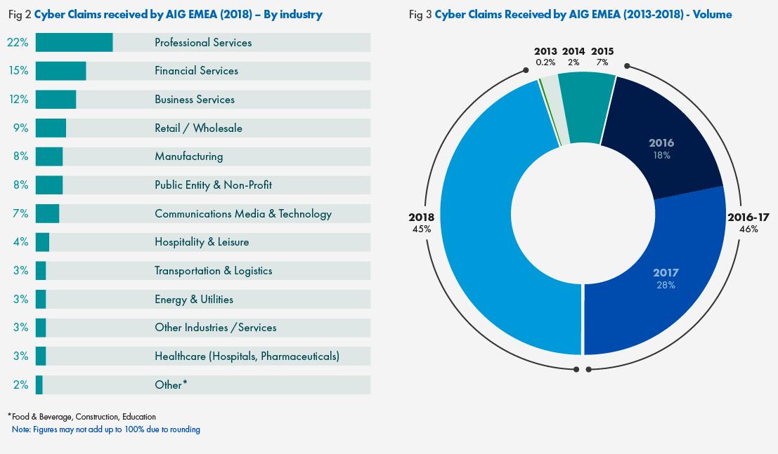 aig-emea-cyber-insurance-stats.png
