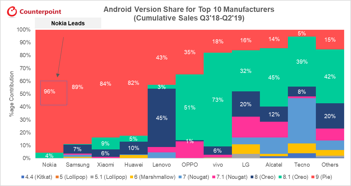 android-version-share-for-top-10-manufacturers-cumulative-sales.png