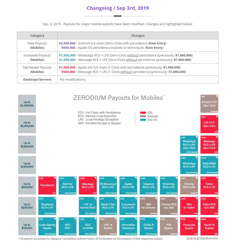 Zerodium price changes, September 2019