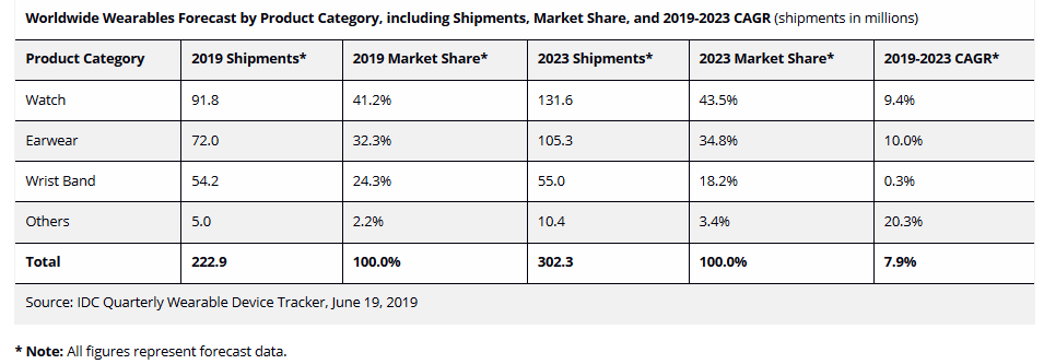 idc-wearable-projections-through-2023.png