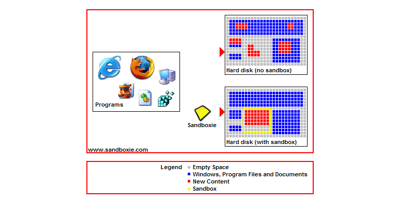 Sandboxie basics