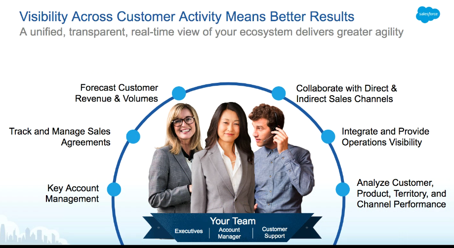 salesforce-manufacturing-ecosystem.png