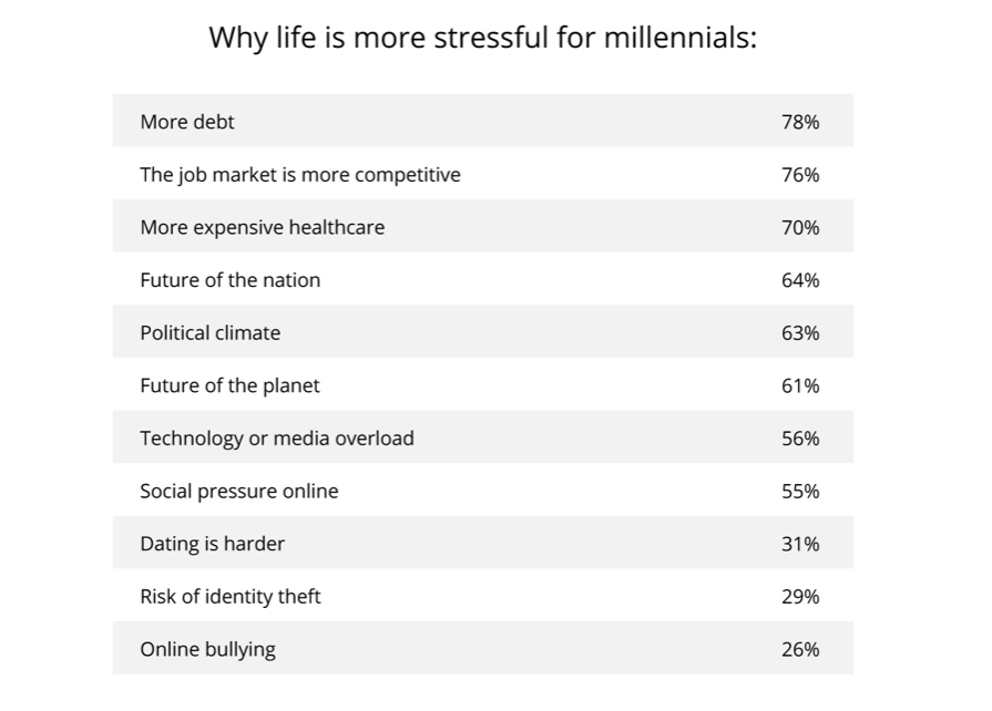 Millennials stressed from tech and social media overload - ZDNet