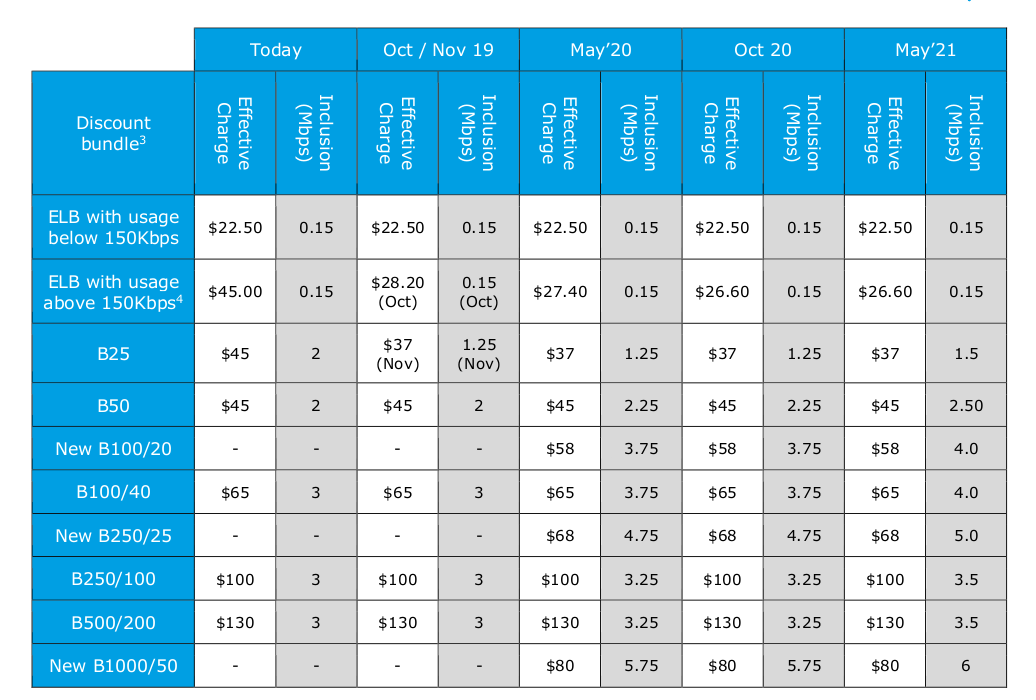 nbn-pricing-roadmap.png