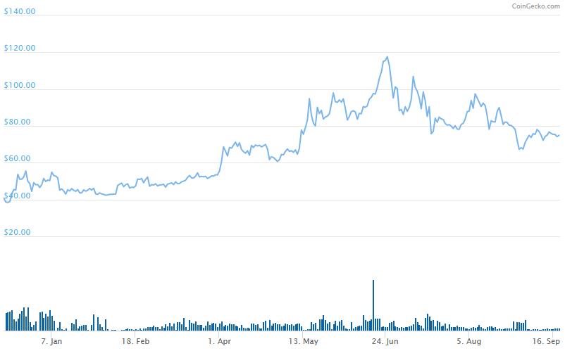 monero-price.png